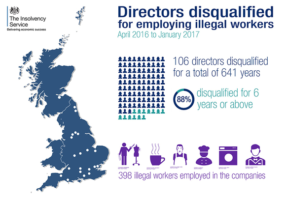 Illegal workers disqualifications