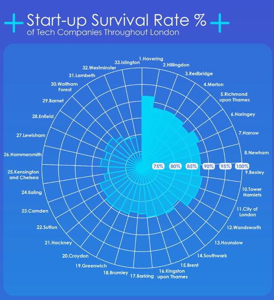 Start up chart