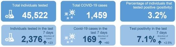 COVID-19 Snapshot