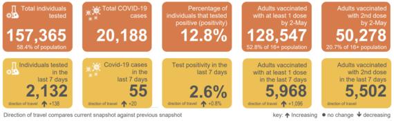 COVID-19 stats snapshot