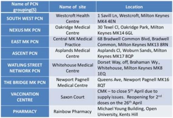 MK Vaccination Centres