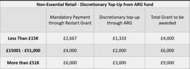 New restart grant