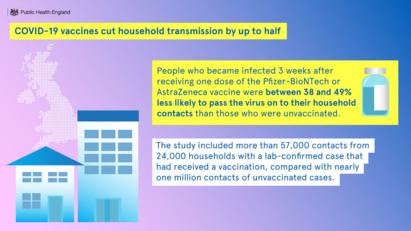 Household transmission