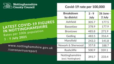 Coronavirus Dashboard for Nottinghamshire 3 - 9 July