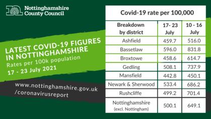 Coronavirus Dashboard for Nottinghamshire 17 - 23 July