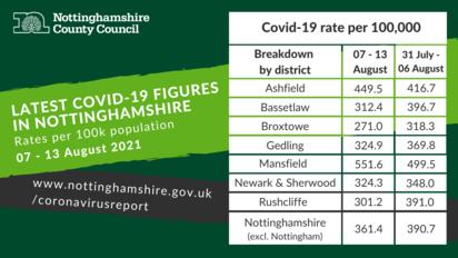 Coronavirus Dashboard for Nottinghamshire 7 - 13 August