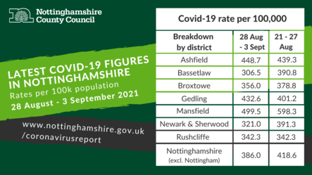 Coronavirus Dashboard for Nottinghamshire