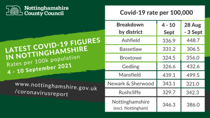 Coronavirus Dashboard 4 -10 september