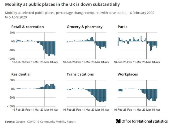 Mobility at selected public places is down substantially