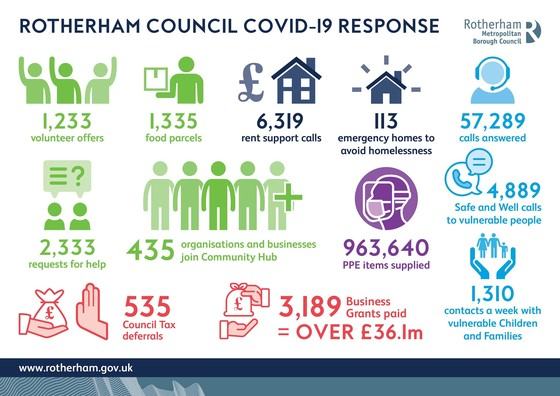 Council Covid-19 response up to 18/05/20