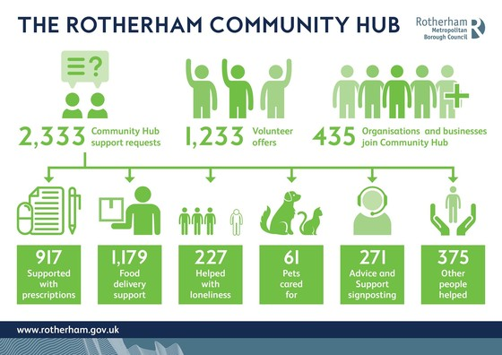 Rotherham Community Hub Covid-19 response up to 18/05/20