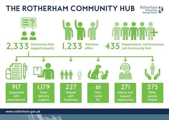 Community Hub Covid response infographic