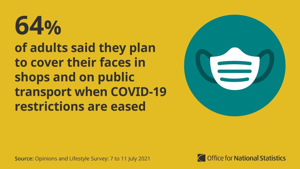 Graphic showing masked face and text 64% of people still plan to wear a face covering