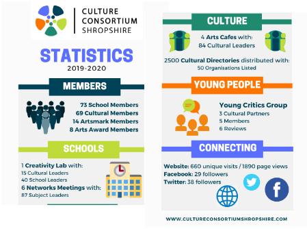 CCS Statistics