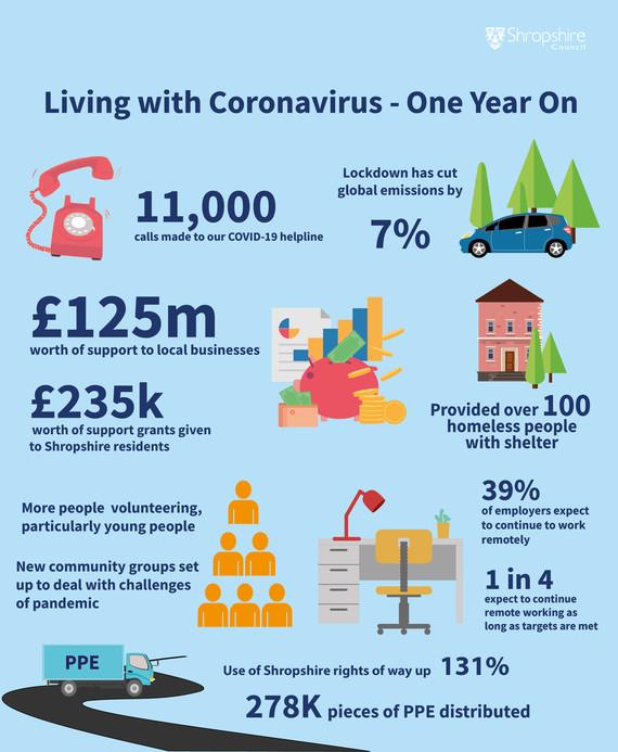 Living with Coronavirus - one year on