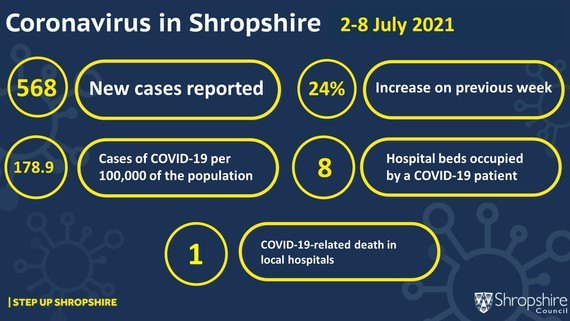 Coronavirus figures 2 to 8 July 2021