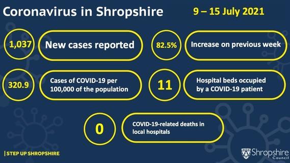 Coronavirus latest figures 9 to 15 July