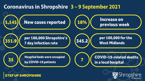 Coronavirus 3-9 Sept