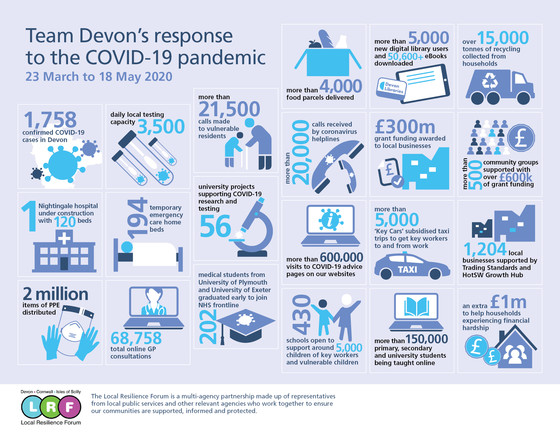 Team Devon Infographic