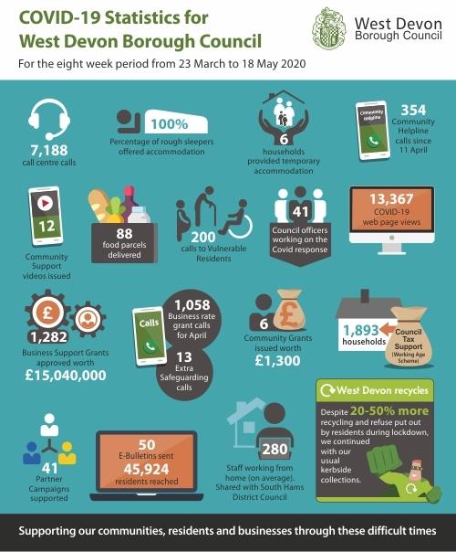 West Devon Infographic