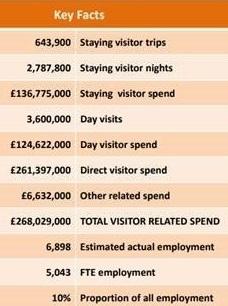 tourism data crop