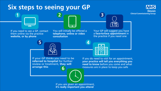 Six steps to seeing your GP