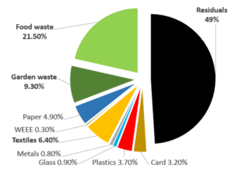 Pie chart showing the percentage breakdown of recyclable waste put into the residual black bin