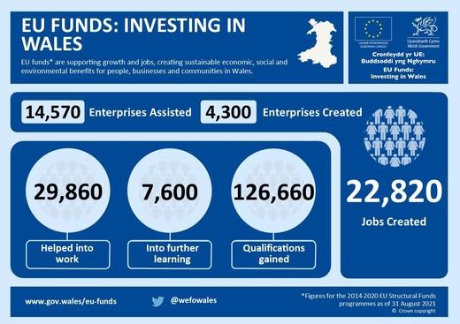 EU funds Infographic