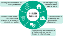 Draft Local Plan five golden threads