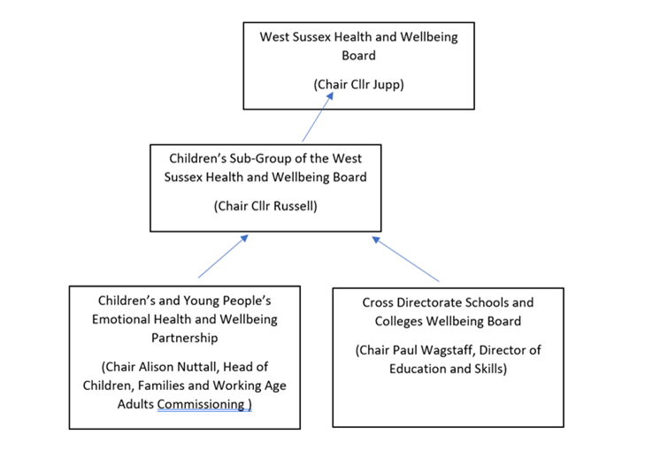 HWB Children's Sub-Group structure chart