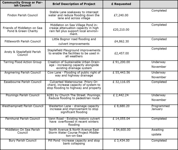 Table of operation watershed projects