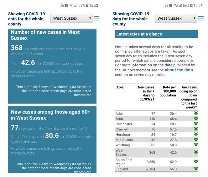 Screenshot of COVID data website