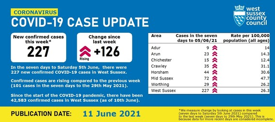 Data dashboard showing the COVID figures published on 11 June in West Sussex. In the seven days to 5 June there were 227 new confirmed cases.