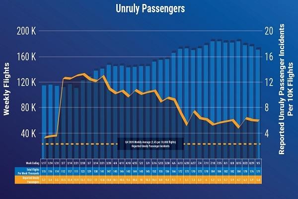 Unruly Passenger Graph w/Data