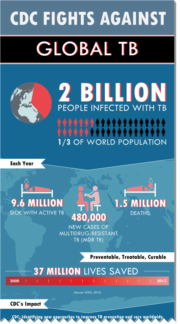 Infographic - Global TB