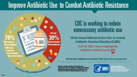 Improve Antibiotic Use to Combat Antibiotic Resistance
