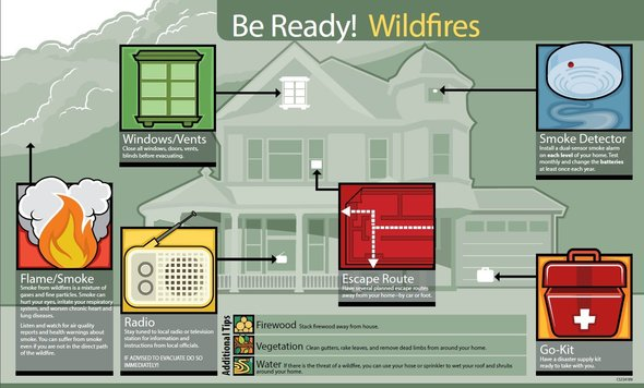 Be Ready Wildfires