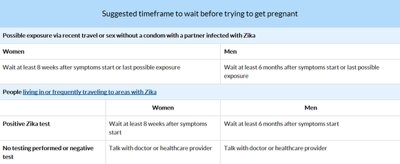 Timeframe suggestions for Pregnancy after visiting Zika affected area