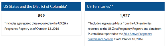 updated Zika case count numbers  for pregnant women