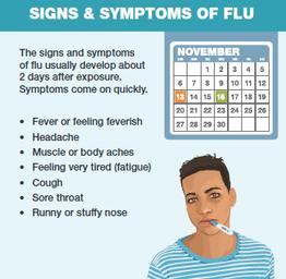 sypmtoms of the flu