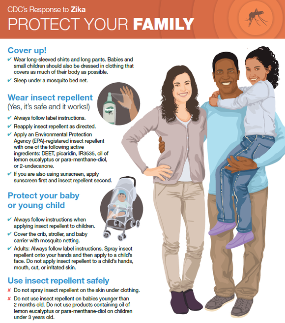 Image of mother, father and daughter and facts on protecting family from Zika