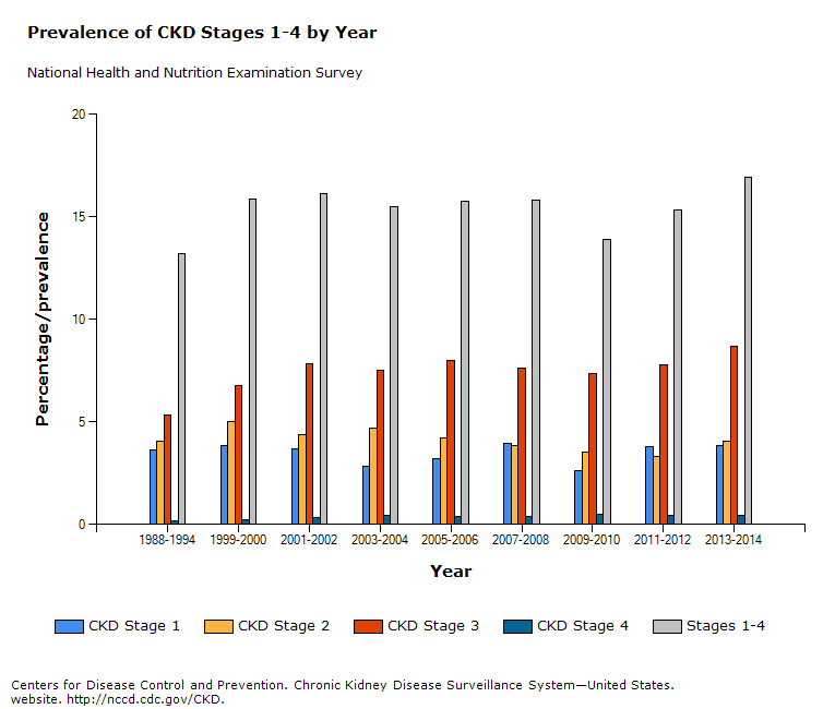 Chart Prevalence Of Ckd Stages 1 4 By Year