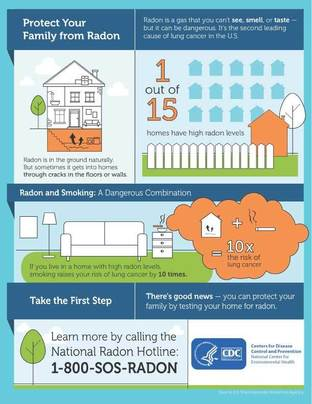 Radon home infographic
