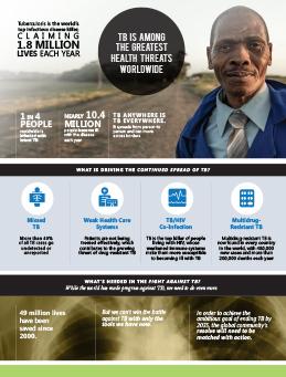 TB infographic