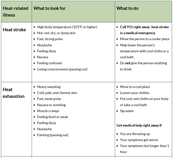 heat stroke, exhaustion what to look for and do