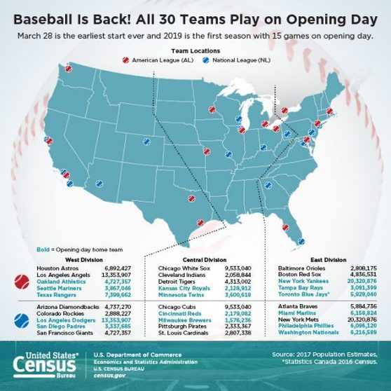 Baseball Is Back! All 30 Teams Play on Opening Day
