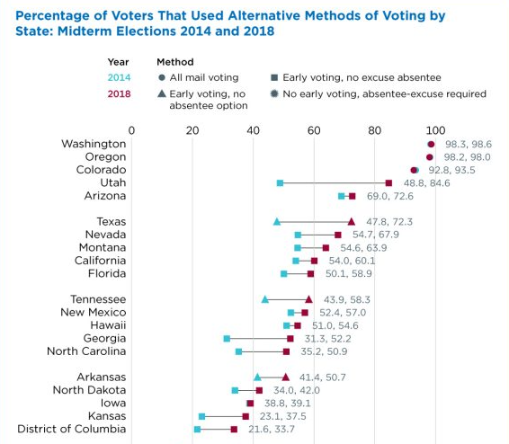 Percentage of Voters That Used Alternative Methods of Voting by State Midterm Elections: 2014 to 2018