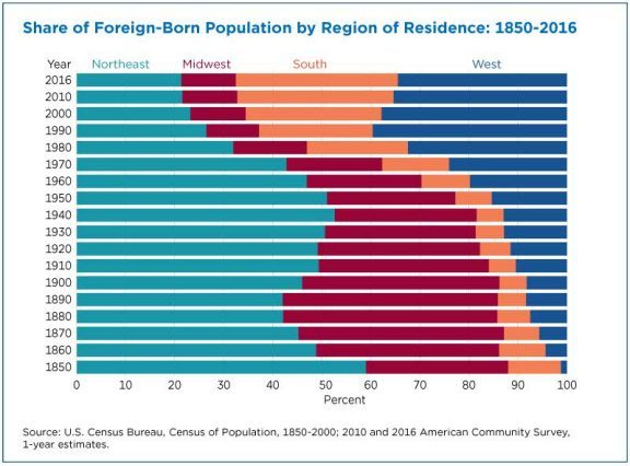 Share of Foreign Born Population by Region of Residence