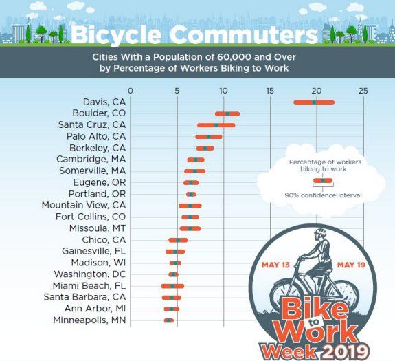 Bike to Work Week 2019