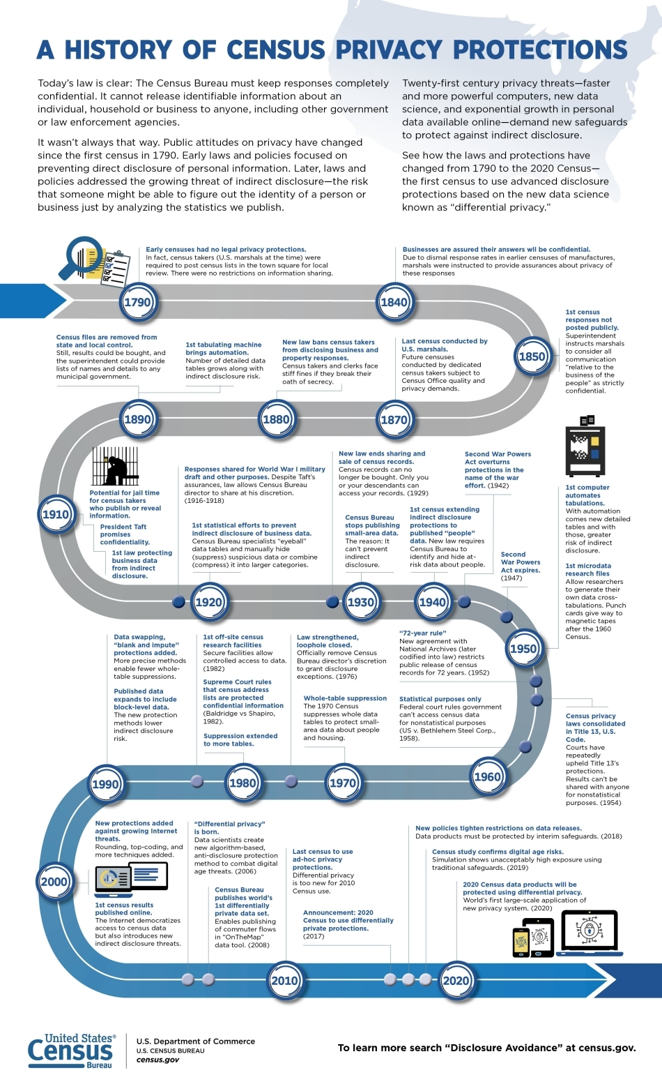 History of Privacy Road Map Graphic